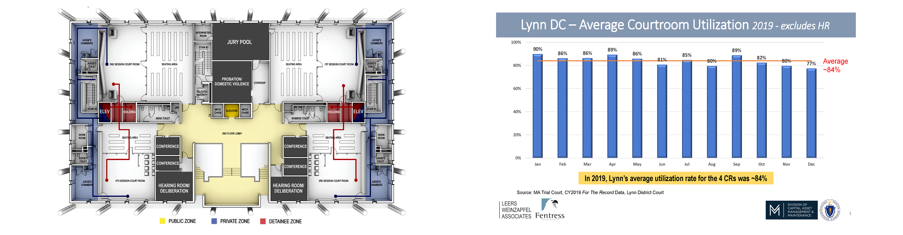 Lynn District Court